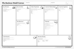 De olho na ferramenta: Business Model Generation – Canvas - SG - Aprendizagem Corporativa DESENHADA SOB MEDIDA