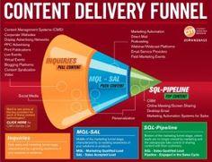 Content Marketing InstituteContent Marketing White Paper Library