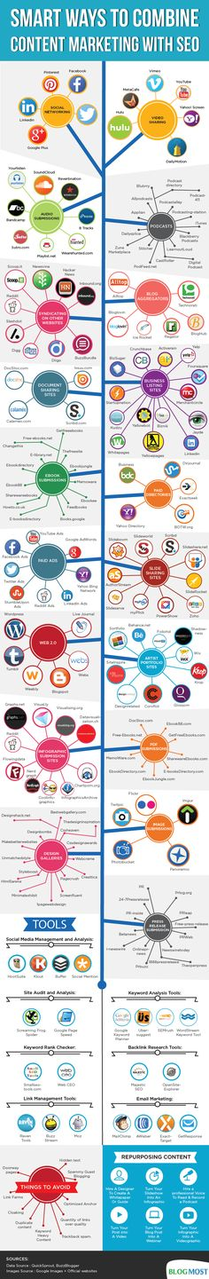 Combine #SEO and #ContentMarketing #Infographic