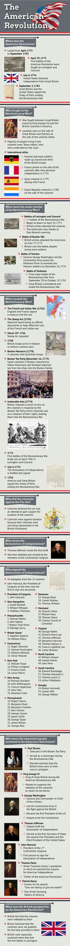 The American Revolution. Revolutionary War Basic Facts: when was it? who was involved? why did it happen? Us History, History Facts, Family History, American History, History Timeline, History Classroom, Teaching History, American Revolutionary War, Military History