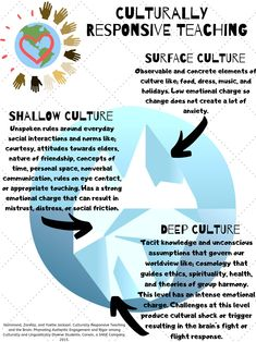 """""""A great visual to think more about how defines culturally responsive teaching, and how to go beyond surface and shallow culture to get at the deep stuff. Thanks to for the beautiful Teaching Plan, Teaching Spanish, Elementary Teacher, Upper Elementary, Cultural Competence, Cultural Diversity, Teaching Culture, Aboriginal Education, Intercultural Communication"""
