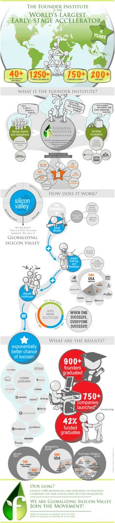 #StartUp accelerator #Infographic