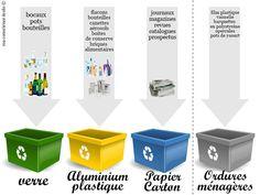 Guide Du Tri, Diy Pour Enfants, French Lessons, Recycling, Ezra, Organization, Education, Green, Ideas