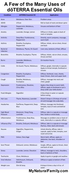 Cancer Aromatherapy Support Chart - BioSource Naturals Natural