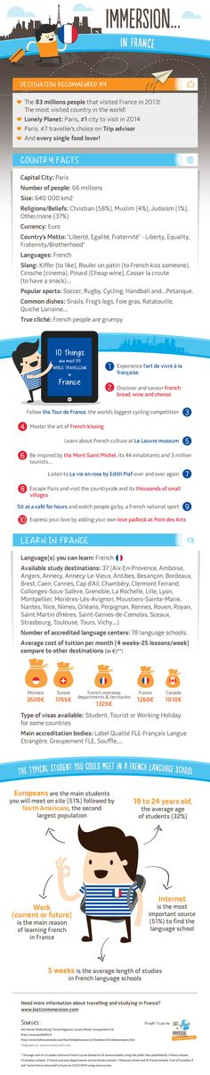 10 things to do while visiting France for a language course.