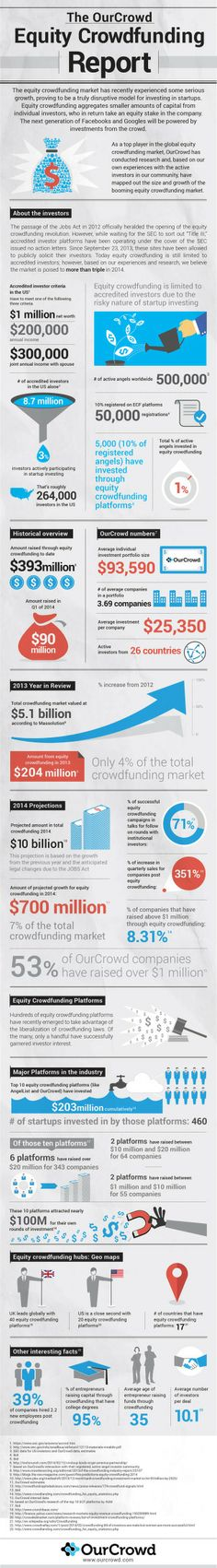 Equity crowdfunding for dummies: How it works & how to get in on the game