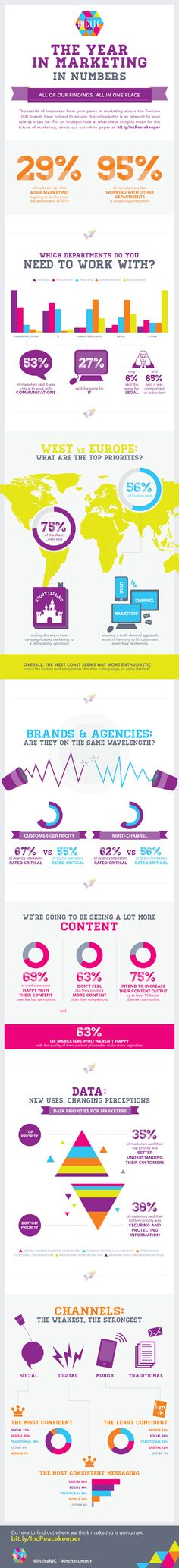 The Year in Marketing in Numbers #infographic #Marketing