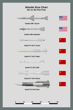 Bombs Size Chart One A chart showing the relative sizes of bombs and rockets up to 500lb. Not a comprehensive list, this is only ones that I have drawn personally.