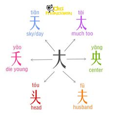Learn Chinese Characters with Basic Radical 大 [dà] 大 big 天: 天空 sky [tiān kōng] 太: 太大 too big [tài dà] 夭:夭折 die young [yāo zhé] 央:中央 center [zhōng yāng] 头:头发 hair [tóu fa] 夫:丈夫 husband [zhàng fū] Japanese Language Learning, Chinese Language, Spanish Language, French Language, Dual Language, Mandarin Lessons, Learn Mandarin, Basic Chinese, Chinese English