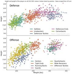 How big and tall are NFL players? This graph has the answer