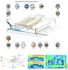 Segundo Lugar no Concurso para a Requalificação do Mercado Público de Lages-SC / Hiperstudio,Performance ambiental. Image Cortesia de Hiperstudio