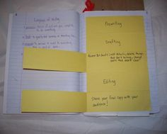 Great wiki  on teaching the writing process and info to put in interactive notebook.