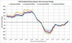 Calculated Risk: FNC: Residential Property Values increased 2.3% year-over-year in September