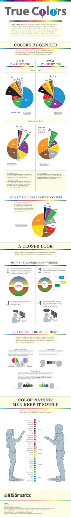 Check out this great infographic about the different ways that men and women see color. Great to know when you're marketing to a specific gender.True Colors – Breakdown of Color Preferences by Gender Web Design, Website Design, Blog Design, Design Color, Brand Design, Conception Web, Color Psychology, Grafik Design, Data Visualization