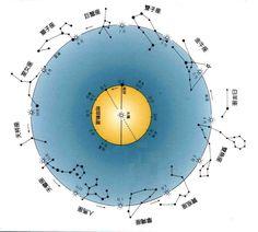2015年重大行星逆行時間提示   木星2014年12月9日位於獅子座22度(逆行),2015年4月
