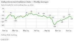 In U.S., Economic Confidence Ticks Down