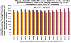 UK: income inequalities - The Poverty Site