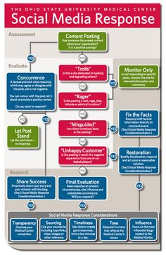 Social Media Response Flow Chart - Ohio State University Medical Center