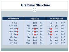 Resultado de imagen para present simple grammar