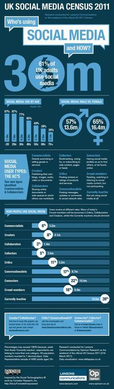 How the UK uses Social Media.....