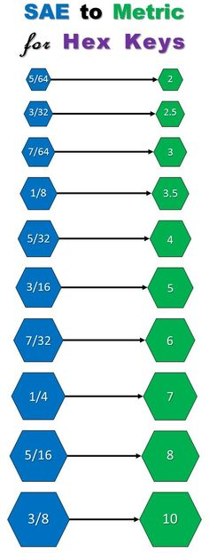 SAE to Metric Conversions for Hex Keys Chart Image