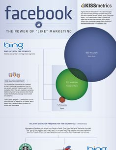 "Infographic: Power of ""Like"" Marketing"