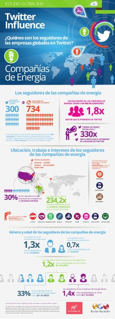 Compañías de energía en Twitter #infografia #infographic #socialmedia