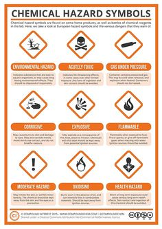 Back to some chemistry basics for today's post, with a look at the nine different hazard symbols commonly used to warn of chemical dangers. These symbols are frequently encountered in the lab… Chemistry Basics, Teaching Chemistry, Science Chemistry, Study Chemistry, Chemistry Classroom, Chemistry Lessons, Teaching Aids, Organic Chemistry, Science Safety