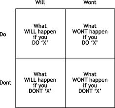 This is a good decision matrix to use