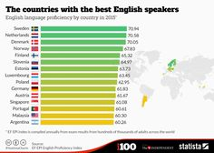 1511B26-best speakers english second language sweden netherlands