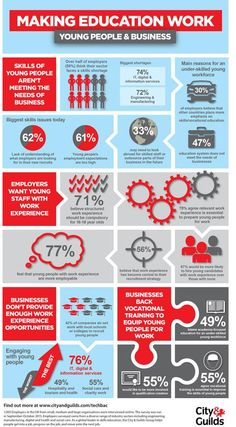 Infographic: Making education work Research from City & Guilds has shown that nearly of employers think their sector is facing a skills shortage and one third are considering looking abroad to bolster their workforce. Youth Employment, Career Inspiration, Health Tips For Women, Cover Letter For Resume, Education College, Really Cool Stuff, Infographics Design, City