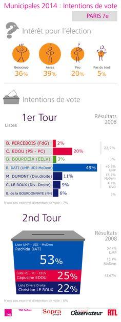 Municipales 2014 : Intentions de vote - Paris 7e http://www.tns-sofres.com/etudes-et-points-de-vue/municipales-2014-intentions-de-vote-paris-7e