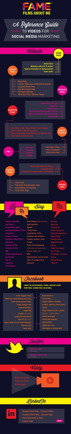 A reference guide to videos for Social Media Marketing #infographic #socialmedia > Good tips for using video in your marketing businesses!