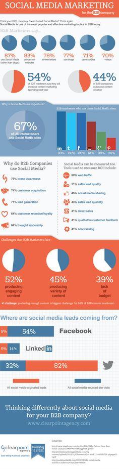 Infographic: B2B Social Media Is Not Dead
