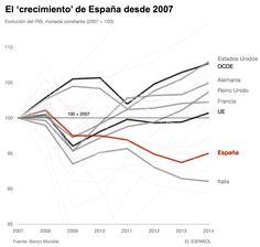 Los cinco gráficos que Rajoy no quiere que veas