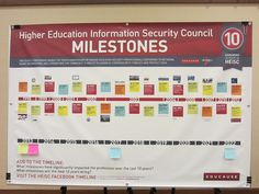 Security Professionals Conference 2012 - 10th Anniversary, HEISC Milestones Security Conference, Education Information, Higher Education, Infographics, Periodic Table, Anniversary, Posters, Periodic Table Chart, Infographic