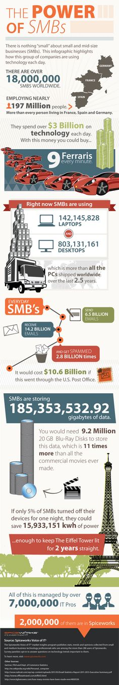 Why Small Business Is Bigger Than You Think [Infographic] Small Business Marketing, Business Tips, Business Infographics, Email Marketing, Make Quick Money, Business Technology, Social Media, Small Businesses, Laptop Storage