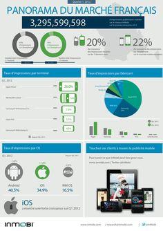 Panorama du marché publicitaire mobile français