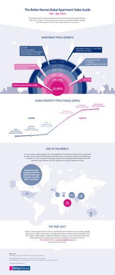 Dubai Real Estate industry