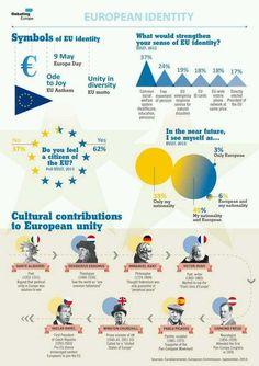Twitter / ConcettaFonzo: Manifesto sull'identità ... European #identity and cultural contributions to #European unity!