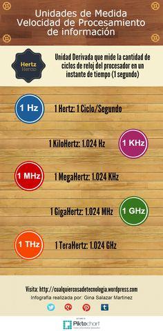 Unidades de Medida de Velocidad de Procesamiento #Infografía