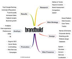 How to Build a Brand and Strategy