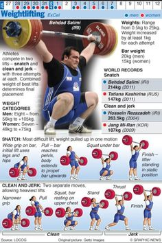Olympic Lift infographic