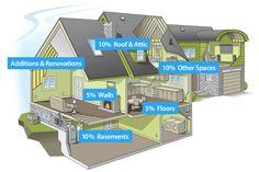 Where your house leaks money | Save with spray foam insulation (via Icynene)