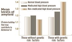 High Blood Pressure Can Increase Risk of Alzheimers