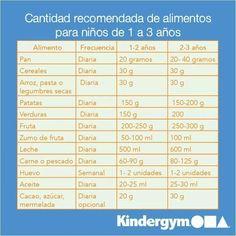 Alimentos y cantidades para niños de 1 a 3 años