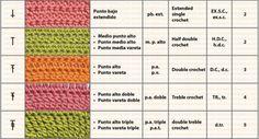 Puntos básicos de crochet, símbolos y abreviaturas | Crochet y Dos agujas