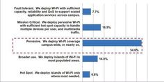 Meru-Umfrage: Hochschul-WLANs sind verbesserungswürdig