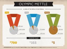 [INFOGRAPHIC] What the Olympic Medals are made of and just how much they are worth.