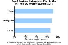 October 2012 Infonetics: Unified communications survey highlights enterprises' shift towards mobility Unified Communications, October 4, Leadership, Insight, Highlights, Technology, How To Plan, Tech, Luminizer